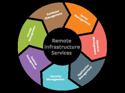 Verity Information Solutions Enterprise Application It